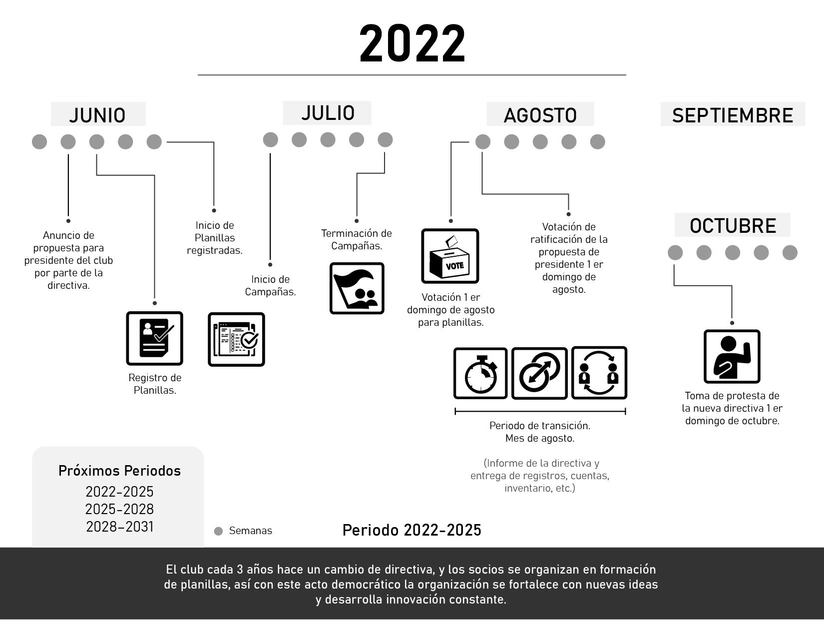 Linea_del_tiempo_elecciones_junio2021